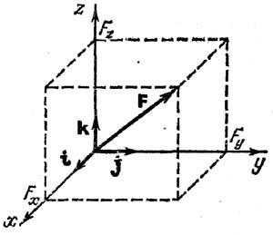 Проектирование сил на координатные оси
